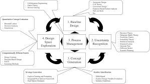 enabling flexibility in engineering systems a taxonomy of