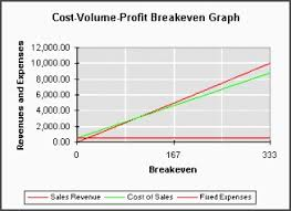break even analysis graph template casvv fresh break even analysis
