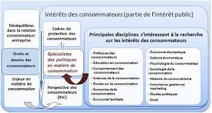 bureau protection du consommateur un aperçu de la recherche universitaire sur les intérêts des