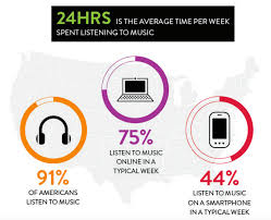 nielsen music streams doubled in 2015 digital sales continue to