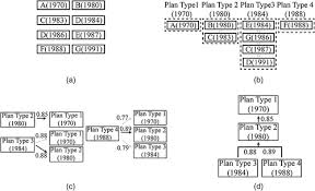 time based joining method for generating phylogenetic trees of