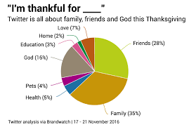 reasons for thanksgiving to god what is social media most thankful for this thanksgiving brandwatch