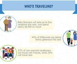 Delaware Travel Trends images Travel customer experience update jpg