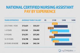 Example Of A Cna Resume by Caregiver Hha U0026 Cna Pay Mycnajobs Com