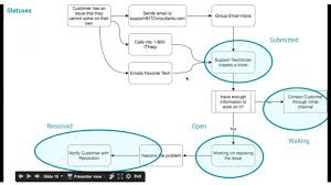 best practice business processes design framework youtube