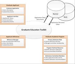 project development phases graduate oregon state university