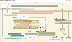 how to build a building how to build a roadmap applied enterprise architecture