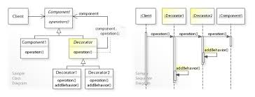 design pattern php là gì decorator pattern wikipedia