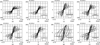 hysteretic behavior and strength capacity of shallowly embedded
