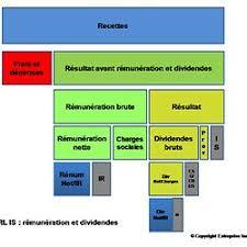 statut chambre de commerce les formes juridiques tableau comparatif choisir statut