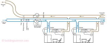 How To Design Home Hvac System The Perfect Hvac Building Science Corporation