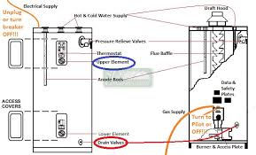 How To Shut Off Outside Water Faucet For Winter Basic Water Heater Maintenance U2013 Draining The Tank