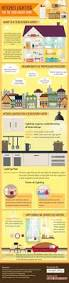 Kitchen Lighting Plan by 22 Best Lighting Infographics Images On Pinterest Infographics