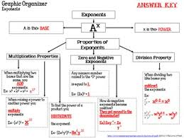 properties of exponents graphic organizer by 4 the love of math