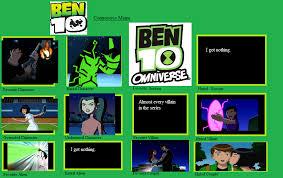 Ben 10 Meme - ben 10 controversy meme done by shartist hunter on deviantart