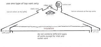 attic ventilation a critical design factor you can build your