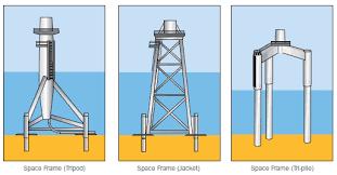 design of jacket structures go panneau solaire learn offshore wind turbine structure design