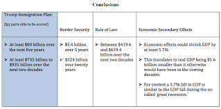the 900 billion question a complete fiscal analysis of donald j