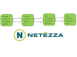 a guide to load data into netezza database dwgeek com