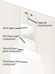 drywall basics measuring prep and the different types diy