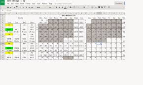 Spreadsheet On Google Docs 449 Km Cycling Mileage Spreadsheet Using Google Docs