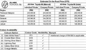 toyota cars with price official prices for toyota 86 in malaysia motor trader car