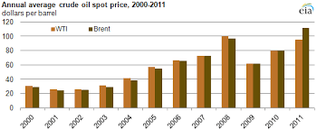 light sweet crude price 2011 brief brent crude oil averages over 100 per barrel in 2011
