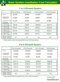 Solar Power System Cost Estimate by Solar System Installation Cost Calculator Discount Installation