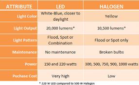led vs halogen flood lights scene lighting what s right for your department
