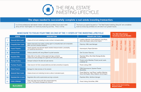 the real estate investing lifecycle robb krautbauer