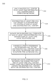 List Of Call Centers Patent Us6587557 System And Method Of Distributing Outbound