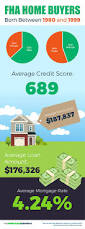 fha loans the mortgage first time home buyers love infographic