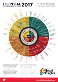 What Is A Channel Marketing Manager Essential Digital Marketing Tools 2017 Infographic Smart