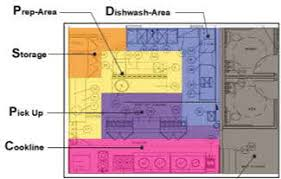 kitchen restaurant floor plan efficient kitchen layouts for restaurants restaurant equipment