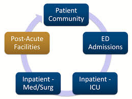 care transitions from inpatient to post acute novia strategies