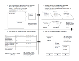 root cause report template problem solving with a3 thinking lean in king county