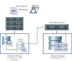 configuration guide best practices with hp storage and veeam pdf