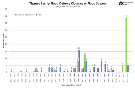 thames barrier failure record closures cause concern for thames barrier s future
