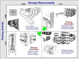 warehouse layout factors warehouse transaction inventory analysis strategos