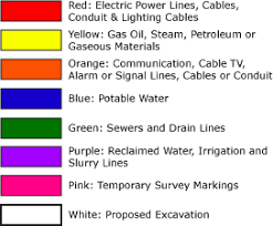 what do the utility marking colors mean safe site llc