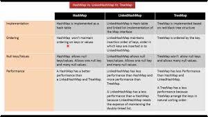 Hash Table Implementation Java Collection Framework Hashmap Vs Linkedhashmap Vs Treemap