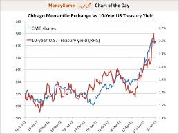 chart of the day the cme benefiting from bond market sell off business insider