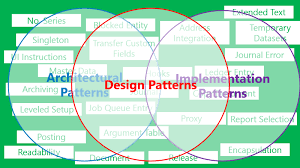 top pattern design software top 10 programming architectural patterns tell me how a place