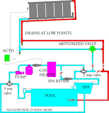 proper swimming pool mechanical system design and plumbing for solar