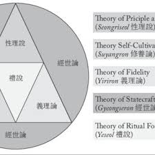 changement si鑒e social sci formalit駸 neo confucianism of joseon dynasty its pdf available