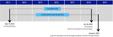 capital gains tax u2013 japan property central