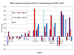 The Economic View From The The Economic Crisis Competition And The Auto Industry A View