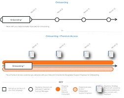 quarterly report template hubspot inbound consulting compare the hubspot experience with and without premier services