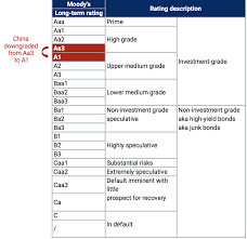 Seeking Ratings China S Downgrade Is Bad Well Not Really Seeking Alpha
