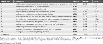identity driven differences in stakeholder concerns about hunting